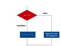 Làm việc với kiểu dữ liệu, toán tử và cấu trúc lập trình trong c++