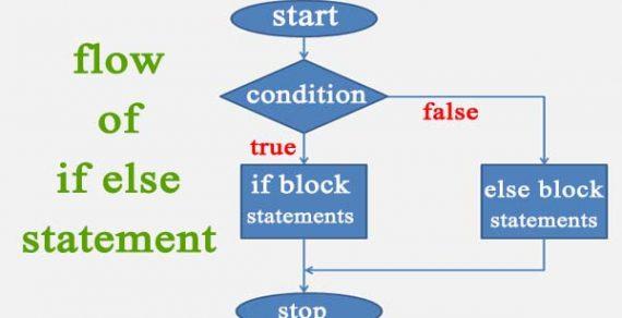 cấu trúc if else trong c/c++