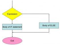 Kiểu dữ liệu, toán tử và cấu trúc lập trình trong java