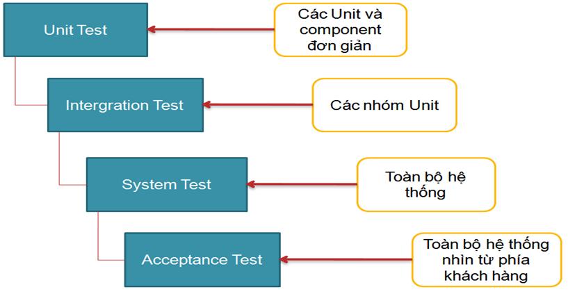 Các giai đoạn kiểm thử phần mềm