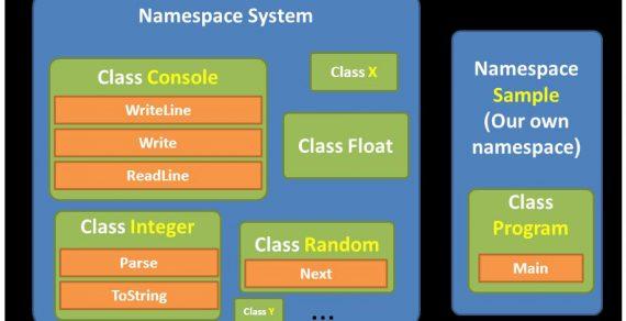 Sử dụng namespace trong c#