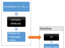 .NET – Quá trình biên dịch: JIT (Just-In-Time) và NGEN (Native Image Generator)