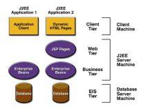 Tổng quan về J2EE