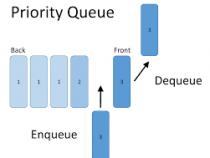 Làm việc với cấu trúc dữ liệu Hàng đợi (Queue)