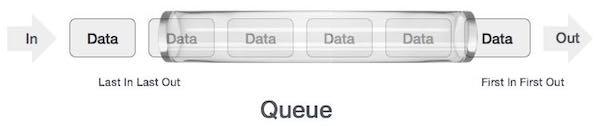 Mô tả hoạt động của cấu trúc dữ liệu queue
