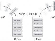 Lập trình mô tả cấu trúc dữ liệu ngăn xếp (Stack) bằng c