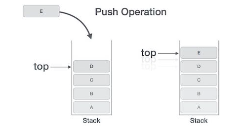 Cơ chế hoạt động của Stack