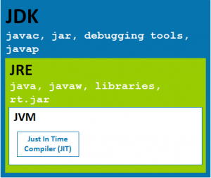 JDK của Java