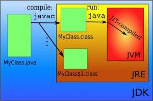 JRE trong lập trình java