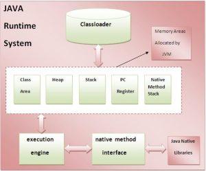 Java Virtual Machine