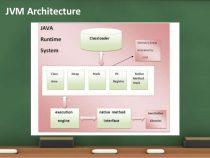 Java Virtual Machine là gì? Những điều cần biết về JVM