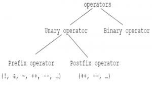 Làm việc với kiểu dữ liệu và toán tử trong c++