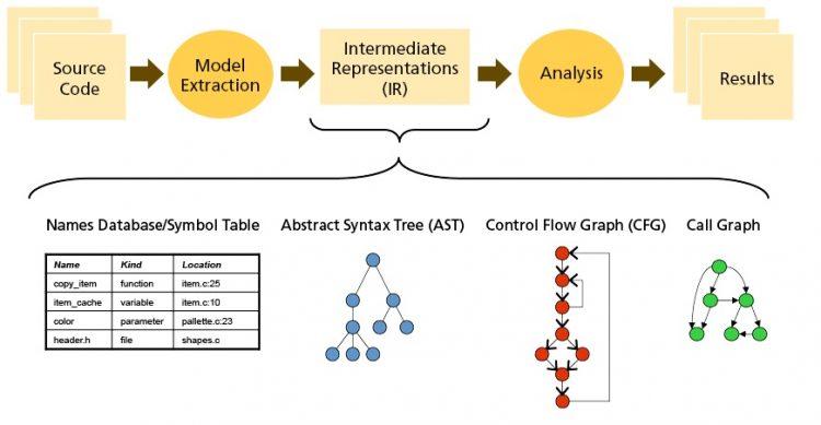 static-analysis-representation