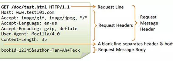 Cách thức hoạt động của giao thức HTTP như thế nào ?