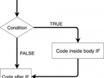 Làm việc với cấu trúc if else trong lập trình c++