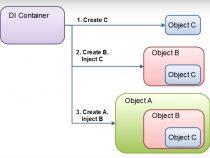 Dependency Injection (DI) là gì? Minh họa qua lập trình java