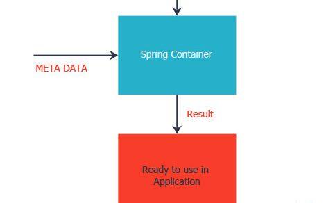 Tìm hiểu Spring IoC , Inversion of Control trong Spring