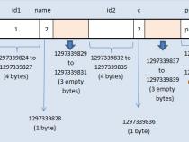 Tìm hiểu về Structure Alignment trong lập trình c/c++