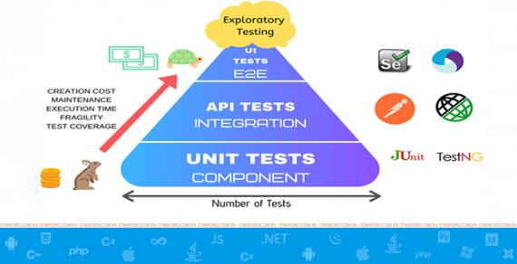 Học kiểm thử tự động (Automation Testing) – Đẳng cấp của một Tester chuyên nghiệp